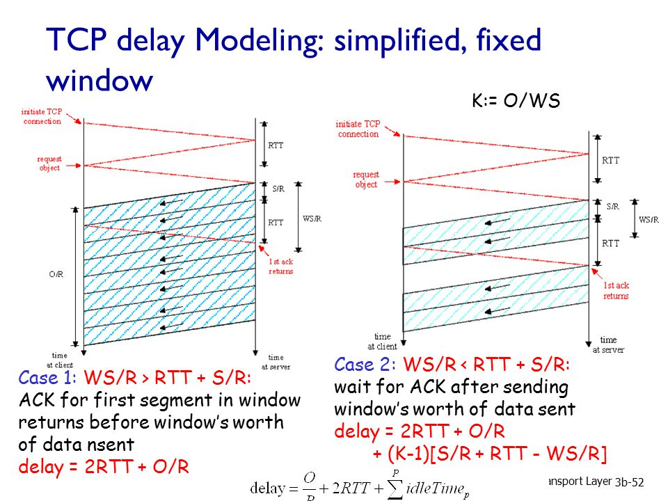 3: Transport Layer 3b-52 TCP delay Modeling: simplified, fixed window Case 1: WS/R > RTT + S/R: ACK for first segment in window returns before window's worth of data nsent delay = 2RTT + O/R Case 2: WS/R < RTT + S/R: wait for ACK after sending window's worth of data sent delay = 2RTT + O/R + (K-1)[S/R + RTT - WS/R] K:= O/WS