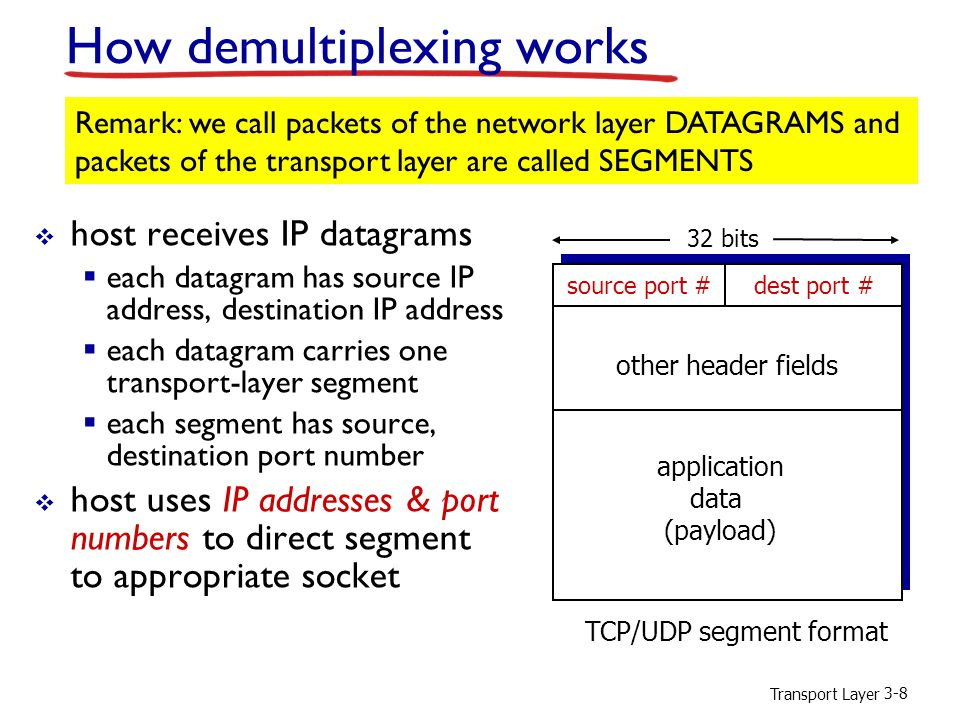Transport Layer 3-9 Connectionless demultiplexing  when host receives UDP segment:  checks destination port # in segment  directs UDP segment to socket with that port #  recall: when creating datagram to send into UDP socket, one must specify  destination IP address  destination port #  port number is typically assigned autom.