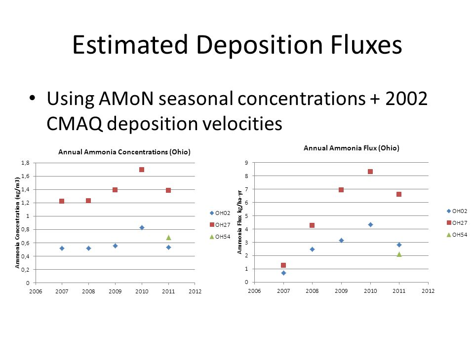 Estimated Deposition Fluxes Using AMoN seasonal concentrations + 2002 CMAQ deposition velocities