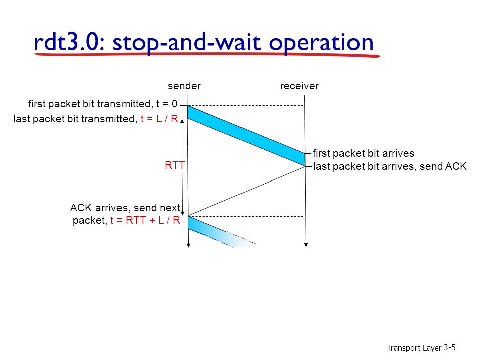 Transport Layer 3-6 Pipelining: increased utilization first packet bit transmitted, t = 0 senderreceiver RTT last bit transmitted, t = L / R first packet bit arrives last packet bit arrives, send ACK ACK arrives, send next packet, t = RTT + L / R last bit of 2 nd packet arrives, send ACK last bit of 3 rd packet arrives, send ACK 3-packet pipelining increases utilization by a factor of 3!