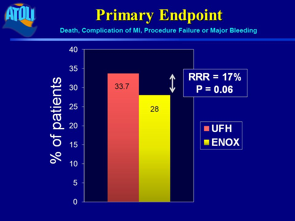 Main Secondary Endpoint (ischemic) Death, Recurrent ACS or Urgent Revascularization