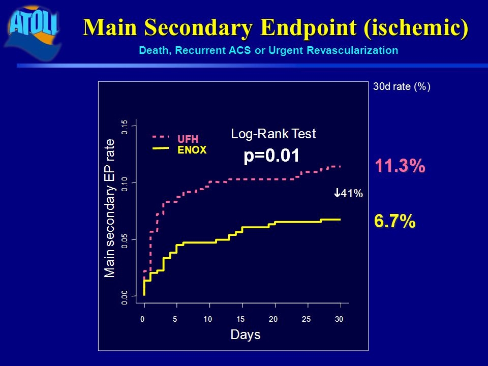 Consistent therapy Pre-specified analysis: no protocol violation (88%)