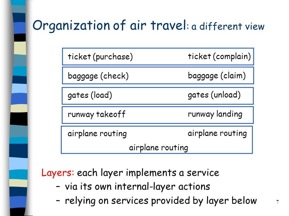 7 Organization of air travel : a different view Layers: each layer implements a service –via its own internal-layer actions –relying on services provided by layer below ticket (purchase) baggage (check) gates (load) runway takeoff airplane routing ticket (complain) baggage (claim) gates (unload) runway landing airplane routing