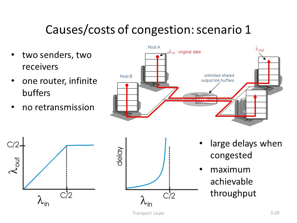 Transport Layer 3-29 Causes/costs of congestion: scenario 1 two senders, two receivers one router, infinite buffers no retransmission large delays when congested maximum achievable throughput unlimited shared output link buffers Host A in : original data Host B out