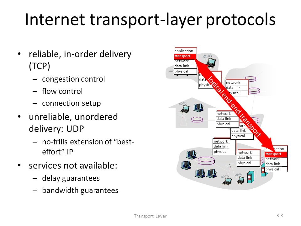Transport Layer 3-3 Internet transport-layer protocols reliable, in-order delivery (TCP) – congestion control – flow control – connection setup unreliable, unordered delivery: UDP – no-frills extension of best- effort IP services not available: – delay guarantees – bandwidth guarantees application transport network data link physical network data link physical network data link physical network data link physical network data link physical network data link physical network data link physical application transport network data link physical logical end-end transport