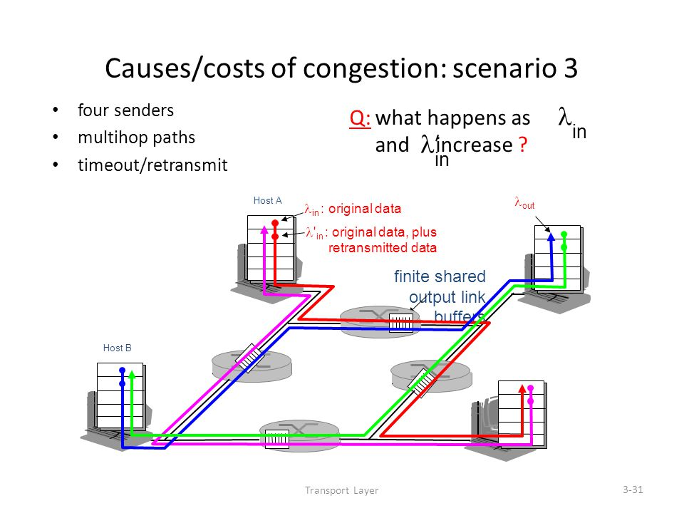Transport Layer 3-31 Causes/costs of congestion: scenario 3 four senders multihop paths timeout/retransmit in Q: what happens as and increase .