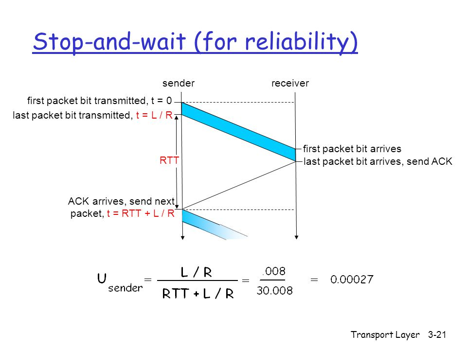 Transport Layer3-21 Stop-and-wait (for reliability) first packet bit transmitted, t = 0 senderreceiver RTT last packet bit transmitted, t = L / R firs