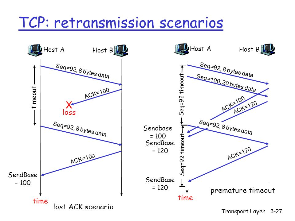 Transport Layer3-28 TCP retransmission scenarios (more) Host A Seq=92, 8 bytes data ACK=100 loss timeout Cumulative ACK scenario Host B X Seq=100, 20 bytes data ACK=120 time SendBase = 120