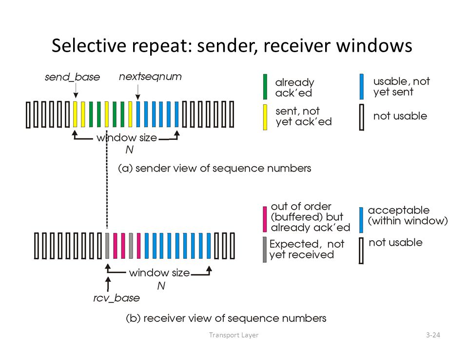 Transport Layer3-24 Selective repeat: sender, receiver windows