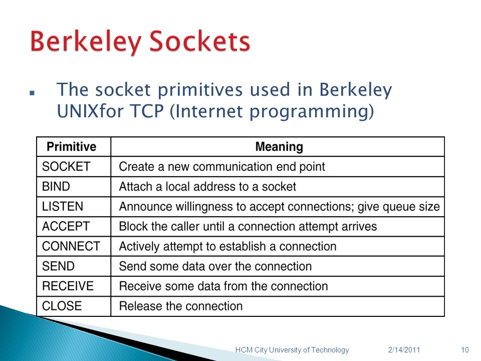 The socket primitives used in Berkeley UNIXfor TCP (Internet programming) 2/14/201110HCM City University of Technology