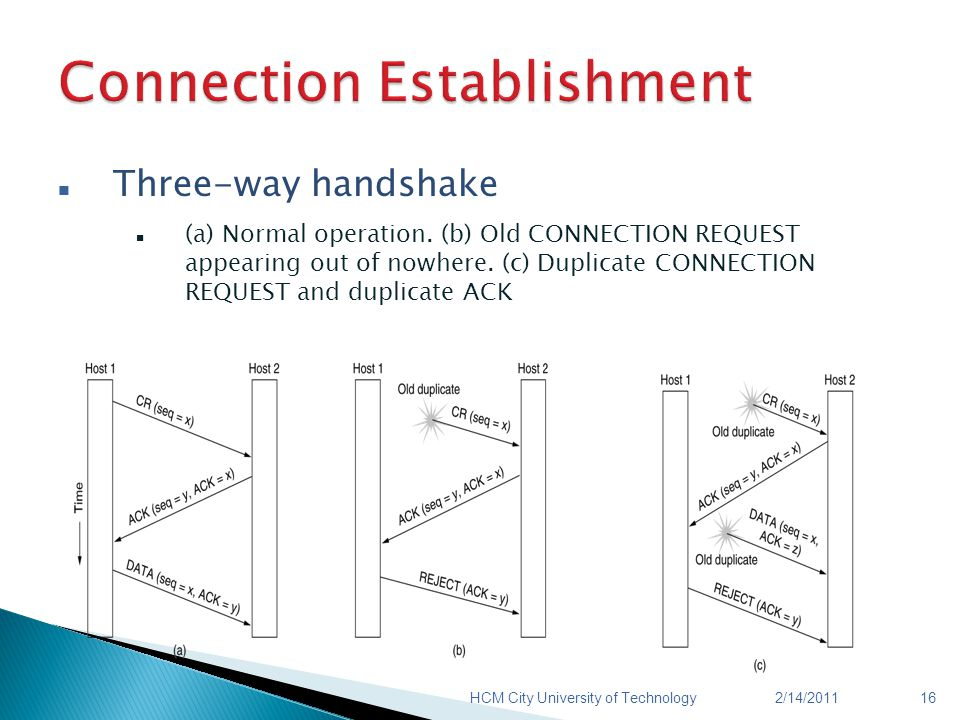 Three-way handshake (a) Normal operation. (b) Old CONNECTION REQUEST appearing out of nowhere.