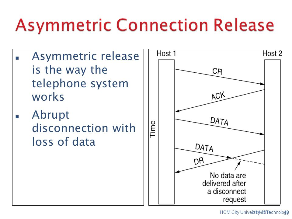 Asymmetric release is the way the telephone system works Abrupt disconnection with loss of data 2/14/201118HCM City University of Technology