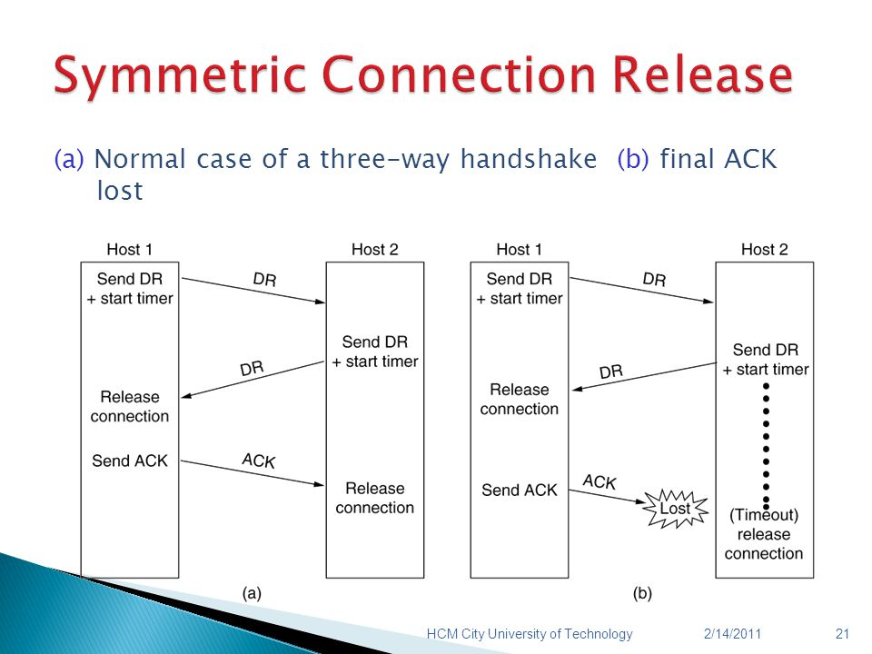 (a) Normal case of a three-way handshake (b) final ACK lost 2/14/2011HCM City University of Technology21