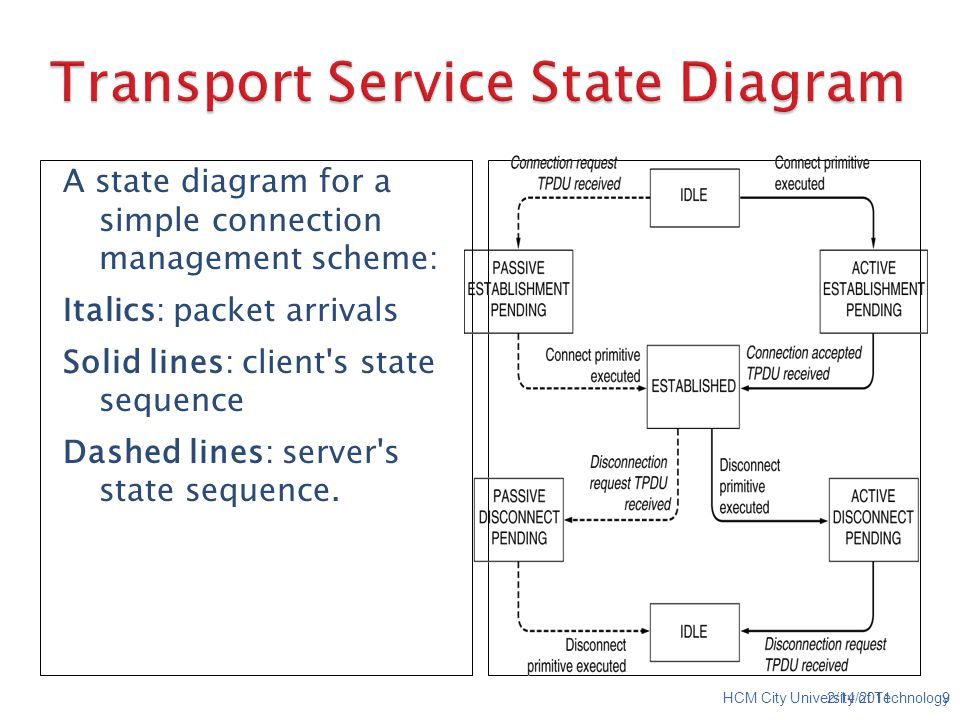 A state diagram for a simple connection management scheme: Italics: packet arrivals Solid lines: client s state sequence Dashed lines: server s state sequence.