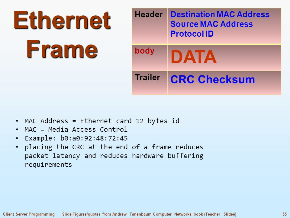 55Client Server Programming - Slide Figures/quotes from Andrew Tanenbaum Computer Networks book (Teacher Slides) Ethernet Frame MAC Address = Ethernet card 12 bytes id MAC = Media Access Control Example: b0:a0:92:48:72:45 placing the CRC at the end of a frame reduces packet latency and reduces hardware buffering requirements HeaderDestination MAC Address Source MAC Address Protocol ID body DATA Trailer CRC Checksum