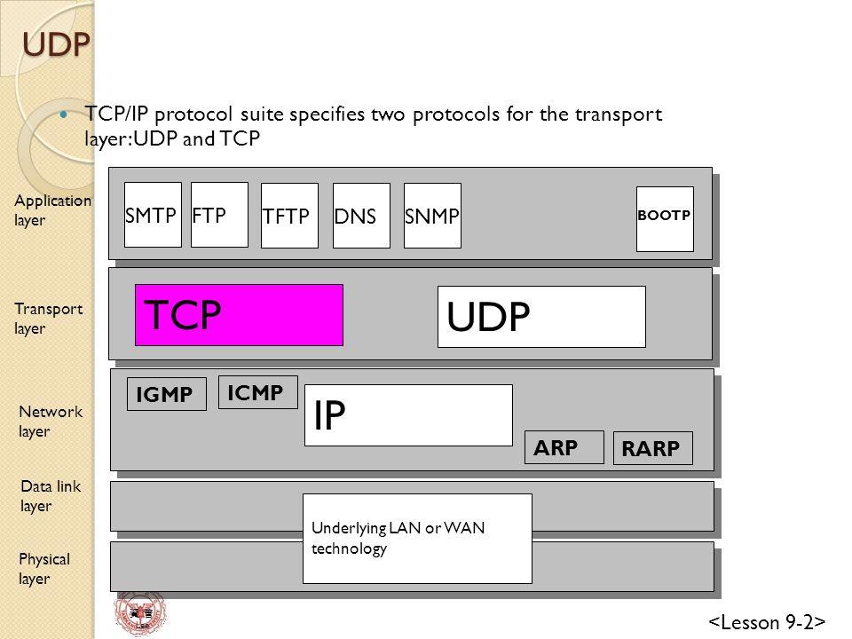 資 管 Lee Internet Process (Running application program) Process (Running application program) Domain of IP protocol Domain of TCP protocol Port Numbers are integers between 0 and 65,535