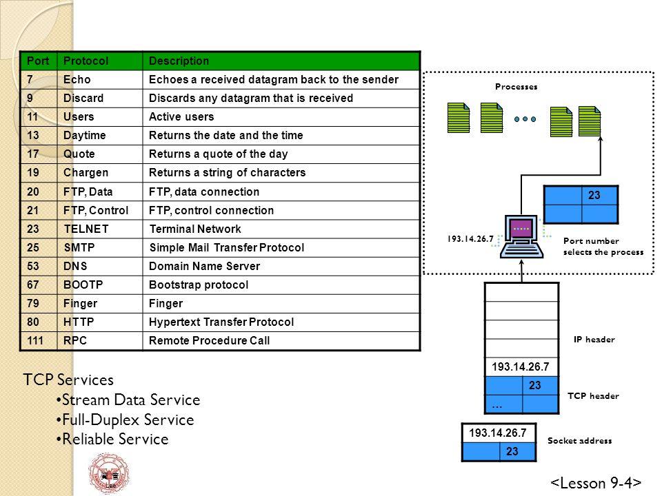資 管 Lee Main Module operation Receive: a TCP segment, a message from an application or a time-out event 1.