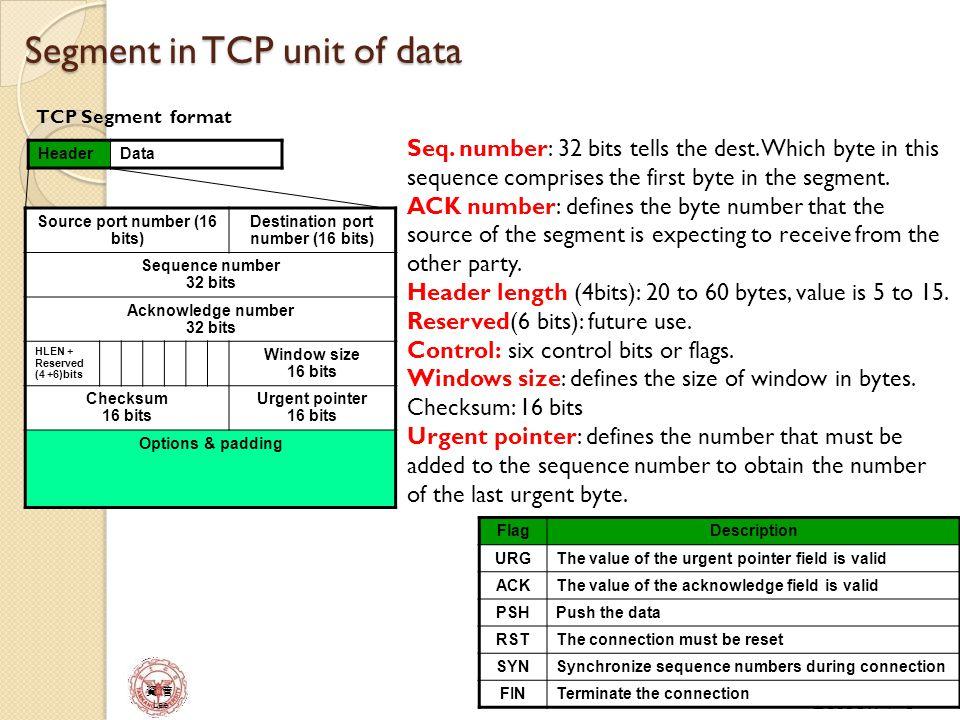 資 管 Lee Options in TCP Header Up to 40 bytes of optional information.