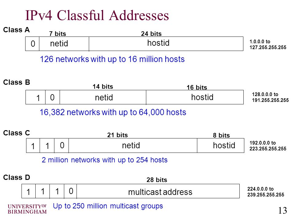 13 IPv4 Classful Addresses 0 1 0 netid hostid 7 bits24 bits 14 bits 16 bits Class A Class B 126 networks with up to 16 million hosts 16,382 networks with up to 64,000 hosts 1.0.0.0 to 127.255.255.255 128.0.0.0 to 191.255.255.255 1 1 netidhostid 21 bits 8 bits Class C 0 2 million networks with up to 254 hosts 192.0.0.0 to 223.255.255.255 1 1 multicast address 28 bits 1 0 Class D 224.0.0.0 to 239.255.255.255 Up to 250 million multicast groups