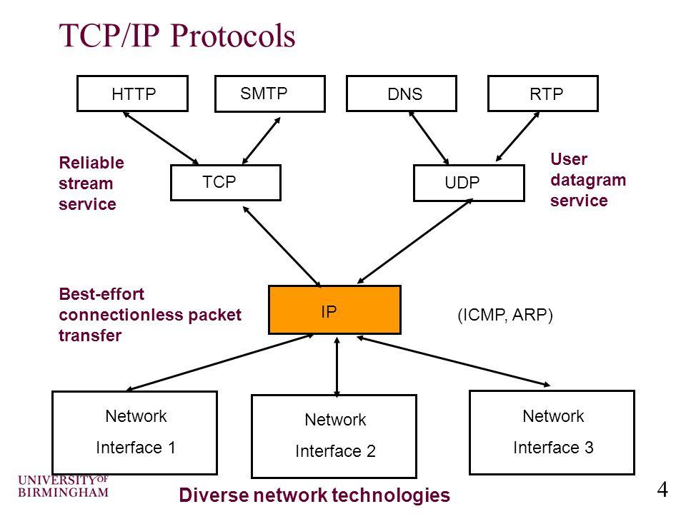ARP, RARP and DHCP
