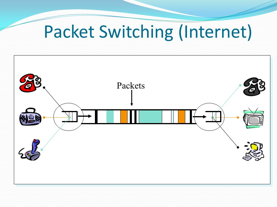 Packet Switching (Internet) Packets
