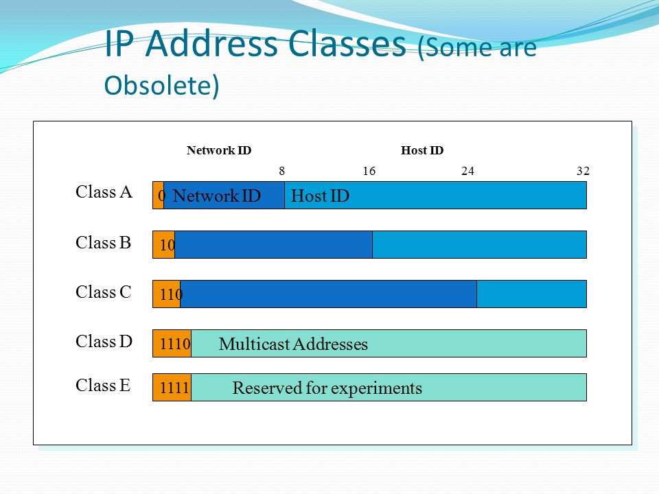 IP Address Classes (Some are Obsolete) Network IDHost ID Network IDHost ID 816 Class A 32 0 Class B 10 Class C 110 Multicast Addresses Class D 1110 Reserved for experiments Class E 1111 24