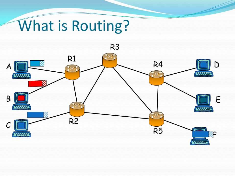 What is Routing? A B C R1 R2 R3 R4D E F R5