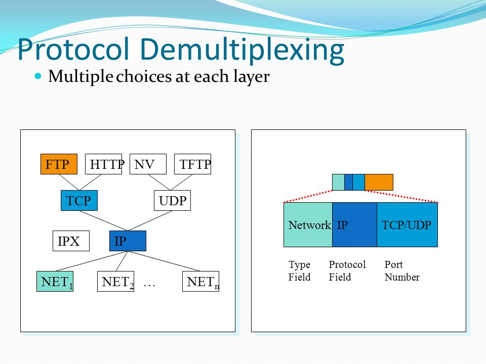 Protocol Demultiplexing Multiple choices at each layer FTPHTTPTFTPNV TCPUDP IP NET 1 NET 2 NET n … TCP/UDPIP IPX Port Number Network Protocol Field Type Field