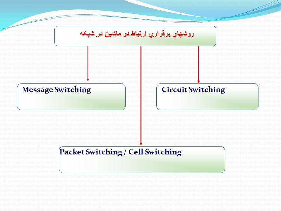روشهاي برقراري ارتباط دو ماشين در شبکه Circuit SwitchingMessage Switching Packet Switching / Cell Switching
