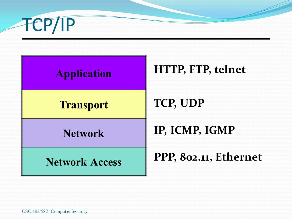 CSC 482/582: Computer Security TCP/IP Application Transport Network Network Access HTTP, FTP, telnet TCP, UDP IP, ICMP, IGMP PPP, 802.11, Ethernet