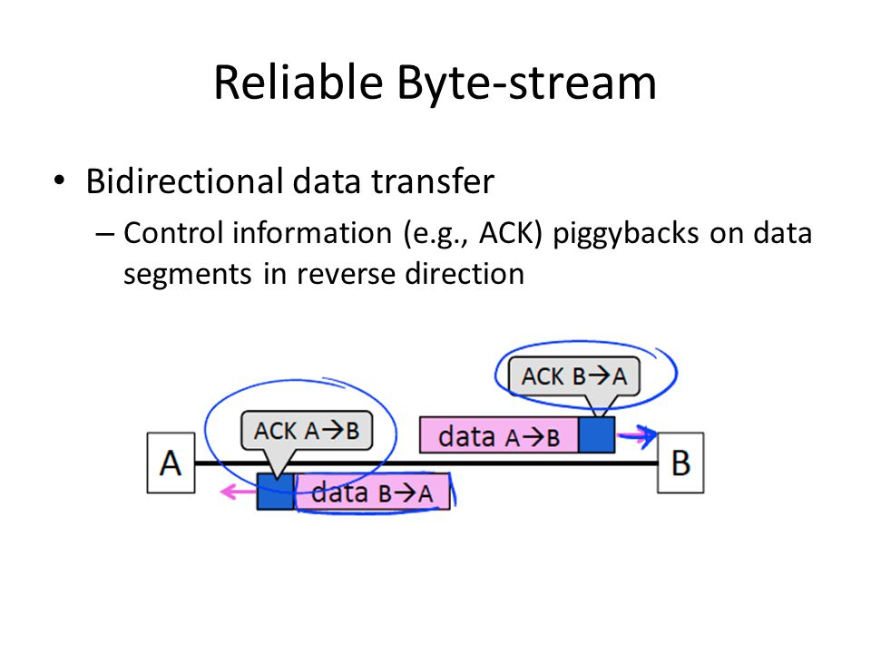 Reliable Byte-stream Bidirectional data transfer – Control information (e.g., ACK) piggybacks on data segments in reverse direction