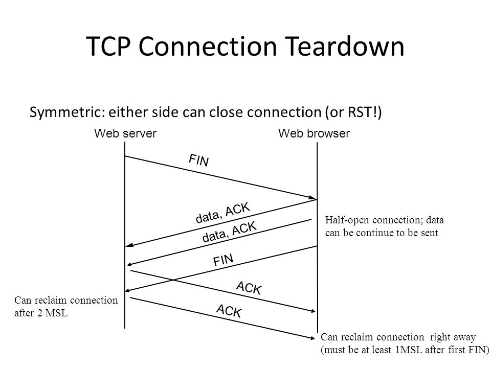 TCP Connection Teardown Symmetric: either side can close connection (or RST!) Web serverWeb browser FIN ACK data, ACK FIN data, ACK ACK Half-open conn