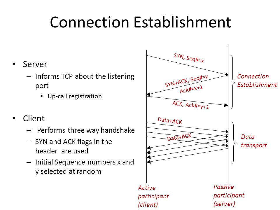 Connection Establishment Server – Informs TCP about the listening port Up-call registration Client – Performs three way handshake – SYN and ACK flags
