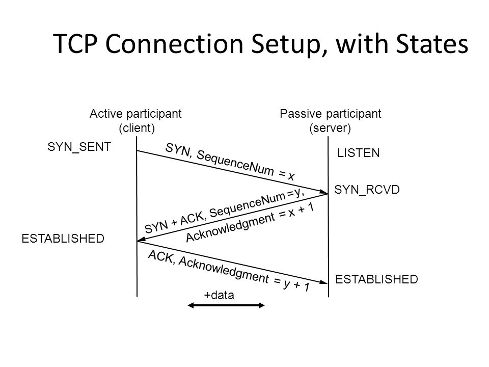 TCP Connection Setup, with States Active participant (client) Passive participant (server) SYN, SequenceNum = x SYN + ACK, SequenceNum = y, ACK, Ackno