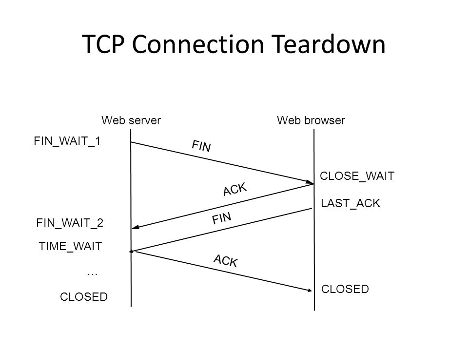TCP Connection Teardown Web serverWeb browser FIN ACK FIN FIN_WAIT_1 CLOSE_WAIT LAST_ACK FIN_WAIT_2 TIME_WAIT CLOSED …