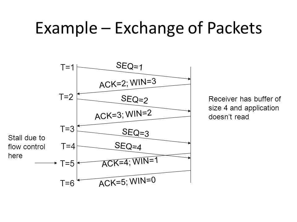 Example – Exchange of Packets SEQ=1 SEQ=2 SEQ=3 SEQ=4 ACK=2; WIN=3 ACK=3; WIN=2 ACK=4; WIN=1 ACK=5; WIN=0 Receiver has buffer of size 4 and applicatio