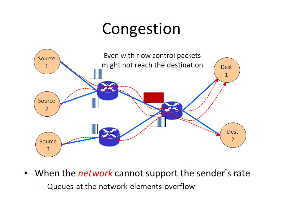 Congestion When the network cannot support the sender's rate – Queues at the network elements overflow Source 1 Source 2 Source 3 Dest 2 Dest 1 Even w