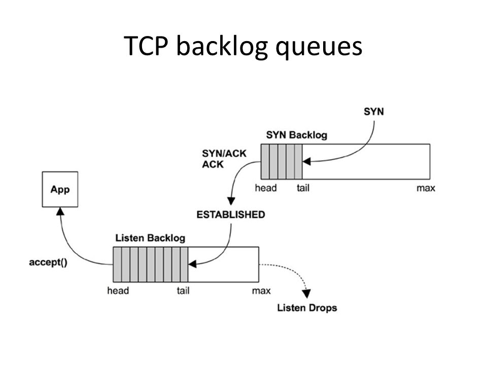 TCP backlog queues