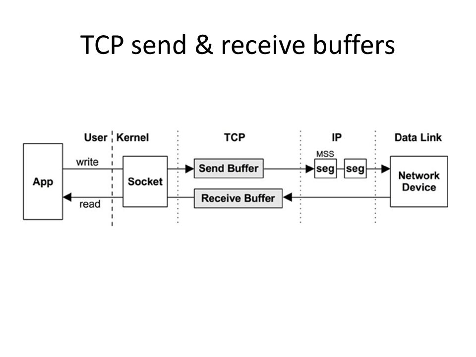 TCP send & receive buffers