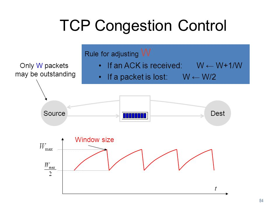 84 TCP Congestion Control Only W packets may be outstanding Rule for adjusting W If an ACK is received: W ← W+1/W If a packet is lost:W ← W/2 SourceDe