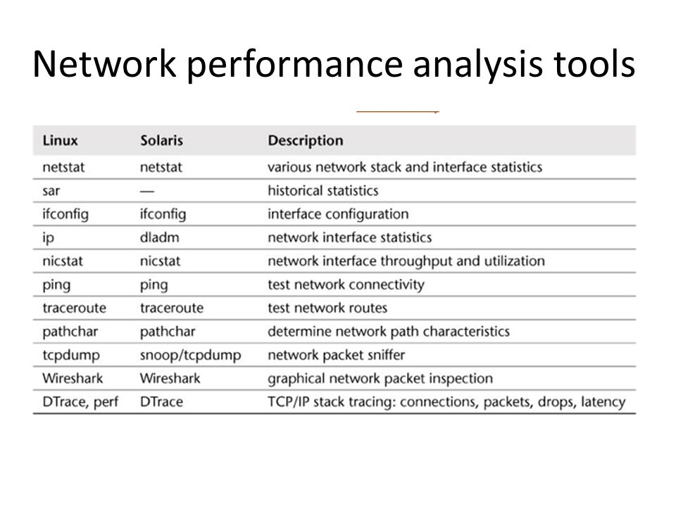Network performance analysis tools