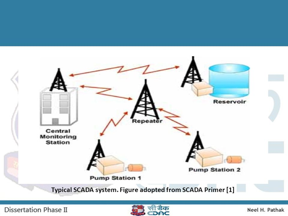 Accurate Modeling of Modbus TCP/IP for Intrusion Detection in SCADA Systems, (Jan, 2013).
