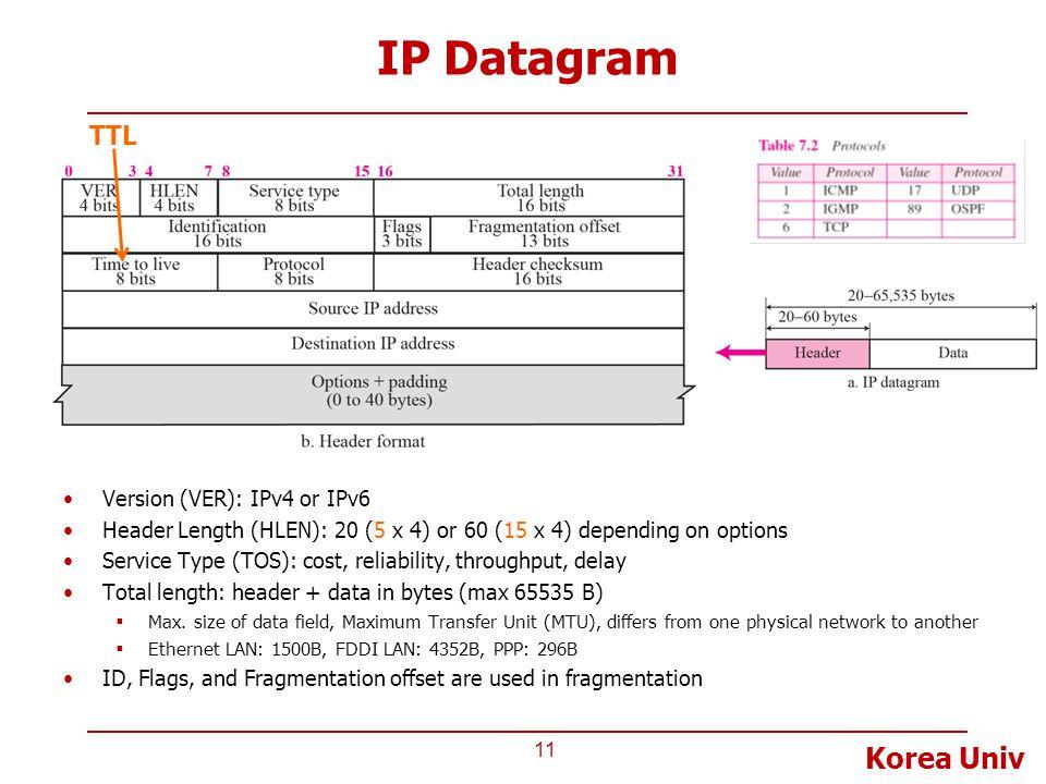 Korea Univ IP Datagram 11 Version (VER): IPv4 or IPv6 Header Length (HLEN): 20 (5 x 4) or 60 (15 x 4) depending on options Service Type (TOS): cost, r