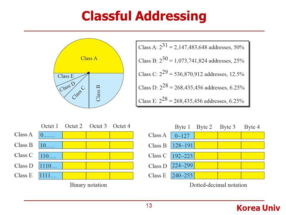 Korea Univ Classful Addressing 13