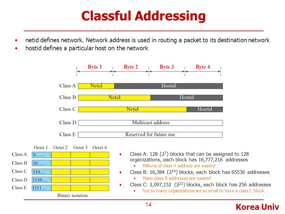Korea Univ Classful Addressing 14 Class A: 128 (2 7 ) blocks that can be assigned to 128 organizations, each block has 16,777,216 addresses  Millions