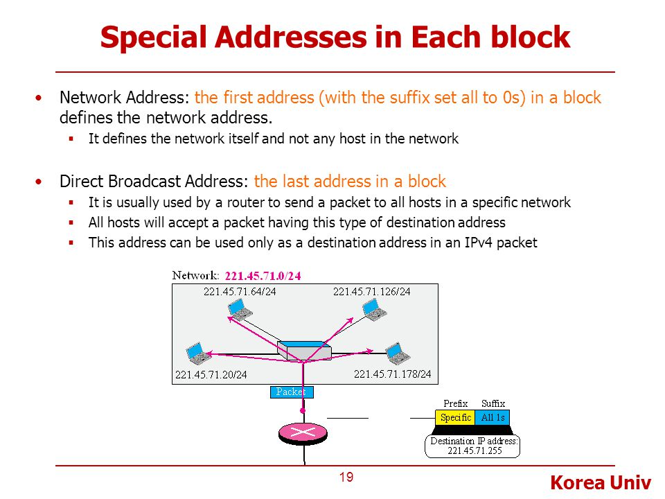 Korea Univ Special Addresses in Each block Network Address: the first address (with the suffix set all to 0s) in a block defines the network address.