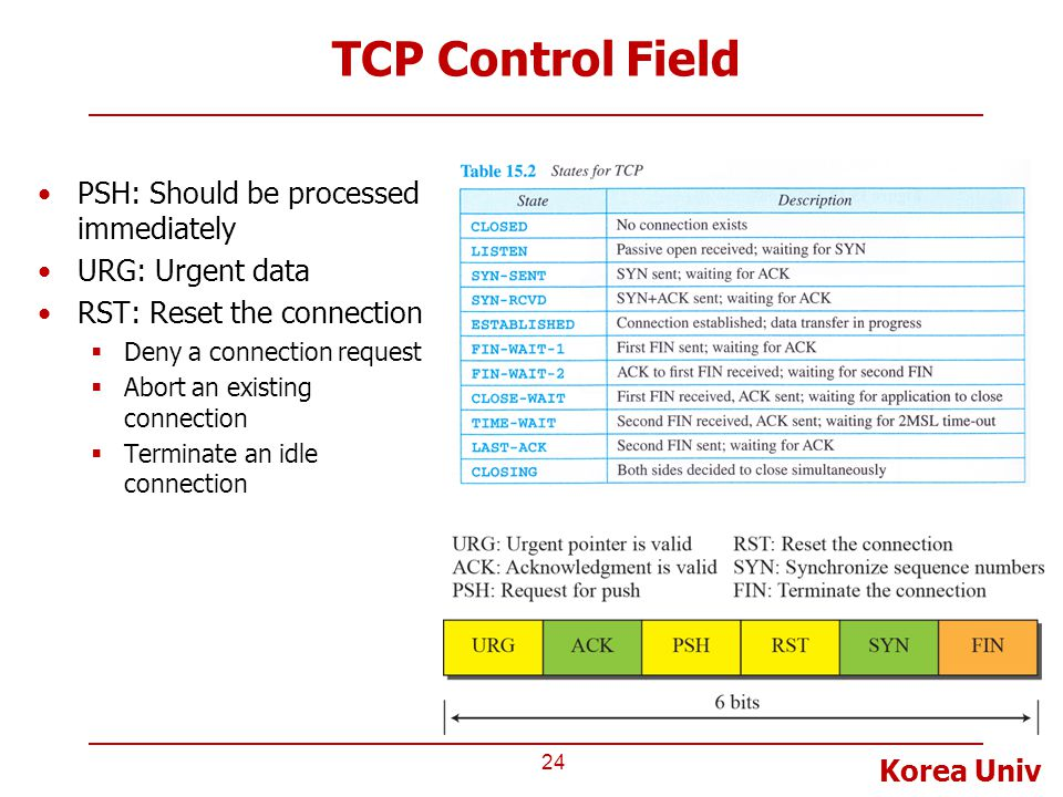 Korea Univ TCP Control Field 24 PSH: Should be processed immediately URG: Urgent data RST: Reset the connection  Deny a connection request  Abort an