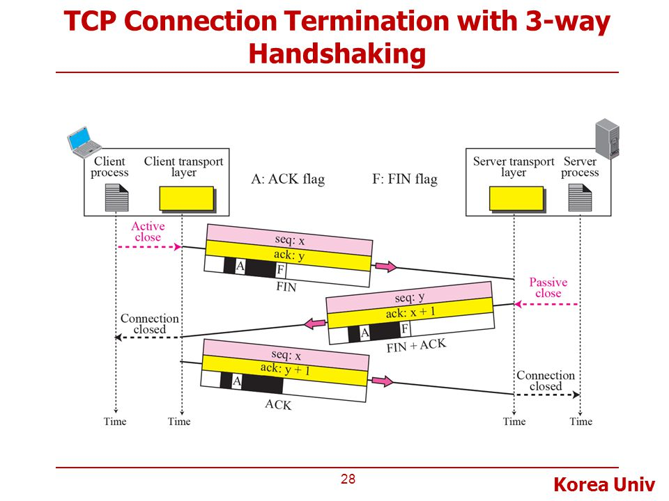 Korea Univ TCP Connection Termination with 3-way Handshaking 28