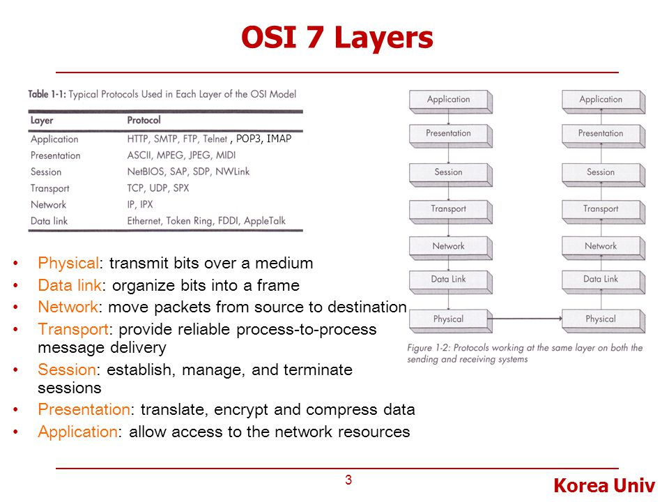 Korea Univ OSI 7 Layers 3 Physical: transmit bits over a medium Data link: organize bits into a frame Network: move packets from source to destination