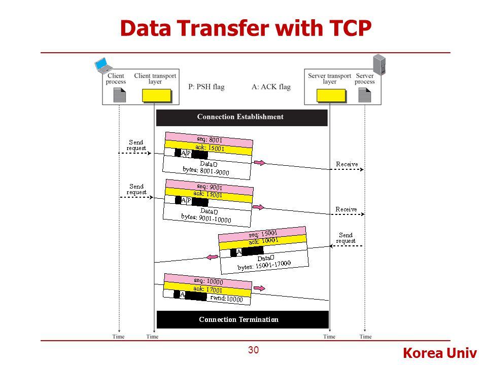 Korea Univ Data Transfer with TCP 30
